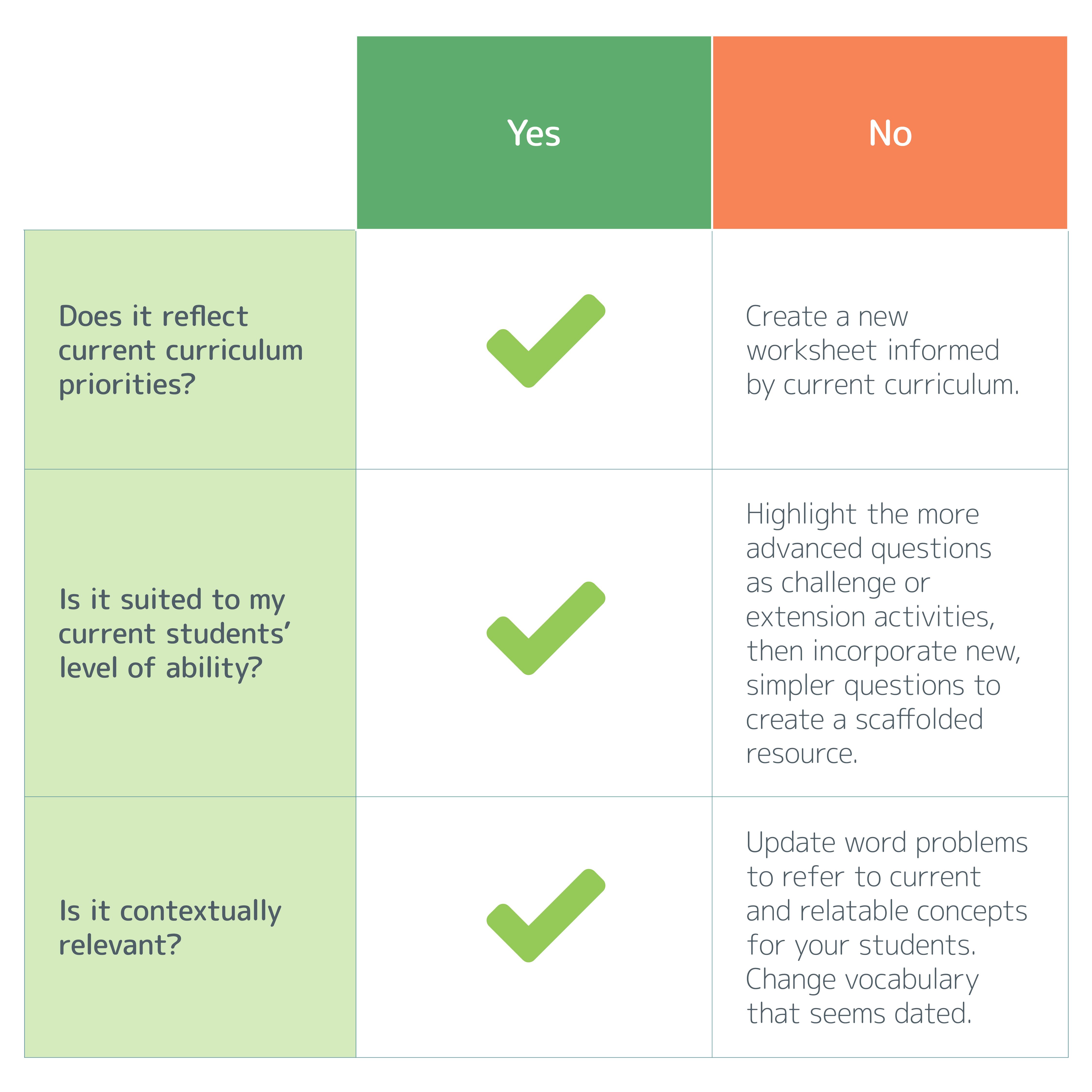 table for assessing worksheet effectiveness