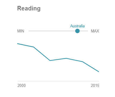 PISA 2015 results showing the decline in Australian student learning